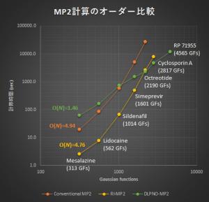 MP2_order