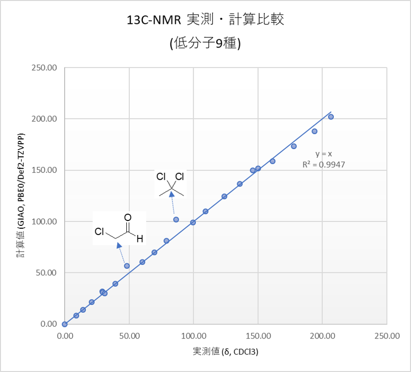 GIAO_9mol_graph